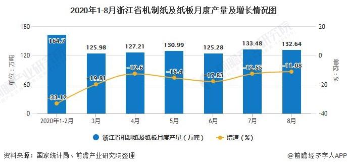 2020年1-8月浙江省机制纸及纸板月度产量及增长情况图