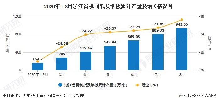 2020年1-8月浙江省机制纸及纸板累计产量及增长情况图