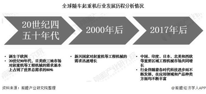 全球随车起重机行业发展历程分析情况