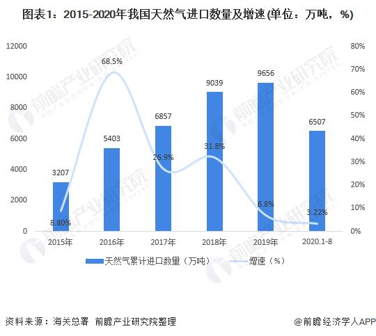 图表1:2015-2020年我国天然气进口数量及增速(单位:万吨,%)