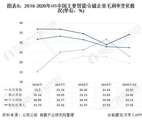 图表8:2016-2020年H1中国主要智能仓储企业毛利率变化情况(单位:%)