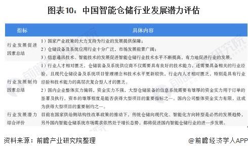 图表10:中国智能仓储行业发展潜力评估