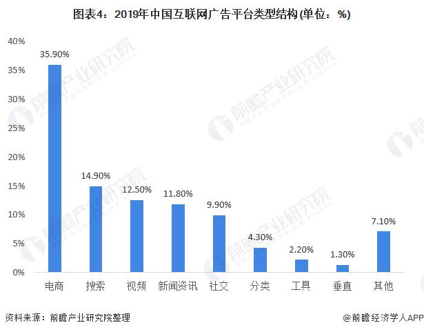 图表4:2019年中国互联网广告平台类型结构(单位:%)