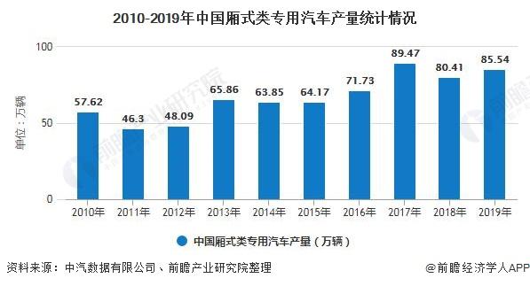 2010-2019年中国厢式类专用汽车产量统计情况