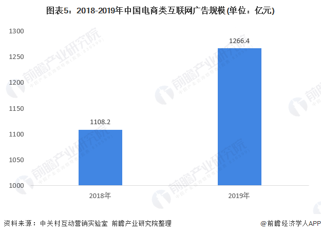 图表5:2018-2019年中国电商类互联网广告规模(单位:亿元)
