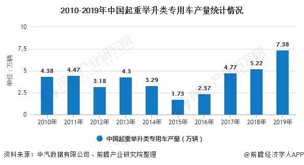 2010-2019年中国起重举升类专用车产量统计情况