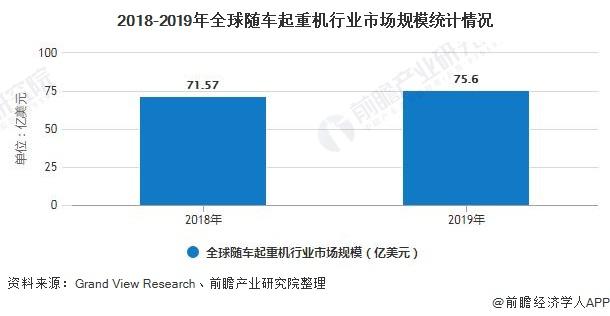 2018-2019年全球随车起重机行业市场规模统计情况