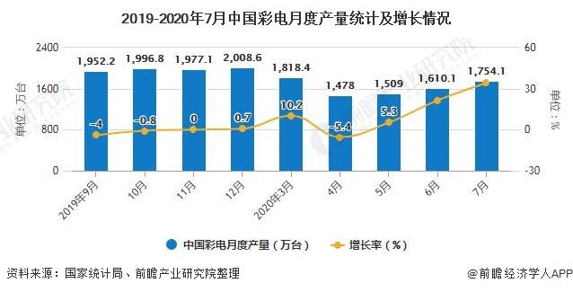 2019-2020年7月中国彩电月度产量统计及增长情况