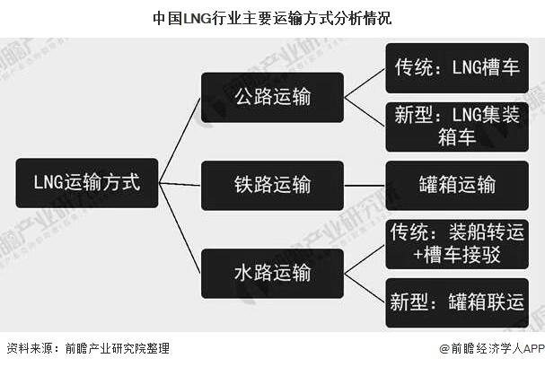 中国LNG行业主要运输方式分析情况