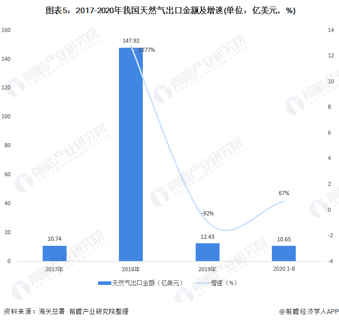 图表5:2017-2020年我国天然气出口金额及增速(单位:亿美元,%)