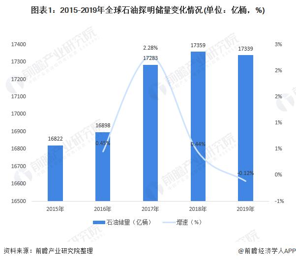 图表1:2015-2019年全球石油探明储量变化情况(单位:亿桶,%)