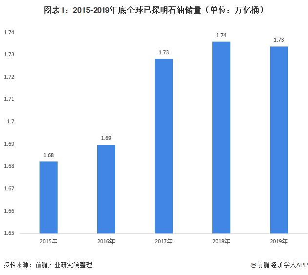 图表1:2015-2019年底全球已探明石油储量(单位:万亿桶)