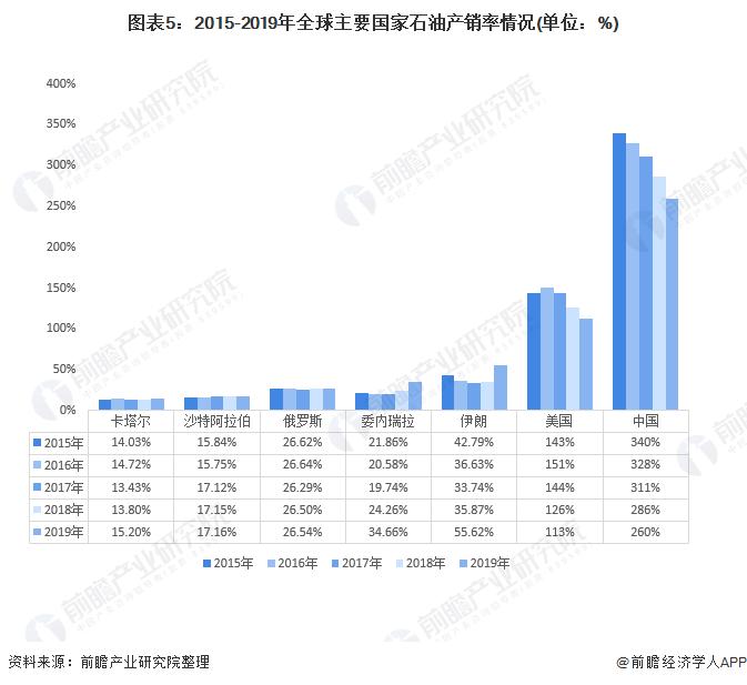 图表5:2015-2019年全球主要国家石油产销率情况(单位:%)