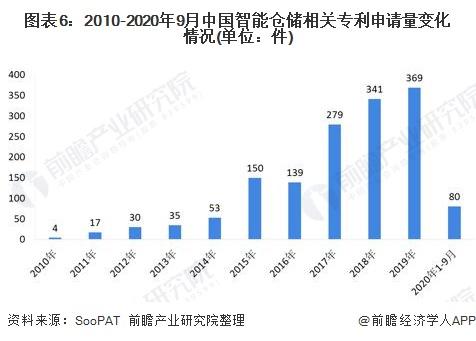 图表6:2010-2020年9月中国智能仓储相关<font class=