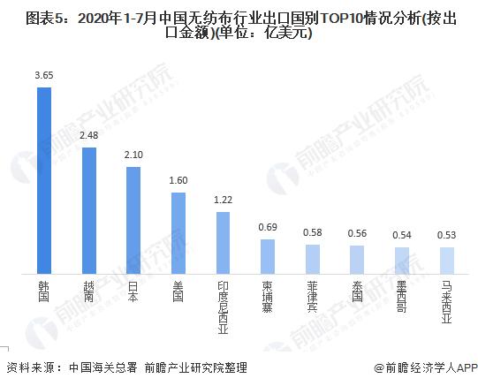 图表5:2020年1-7月中国无纺布行业出口国别TOP10情况分析(按出口金额)(单位:亿美元)