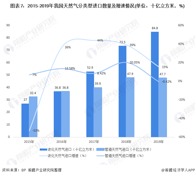 图表7:2015-2019年我国天然气分类型进口数量及增速情况(单位:十亿立方米,%)