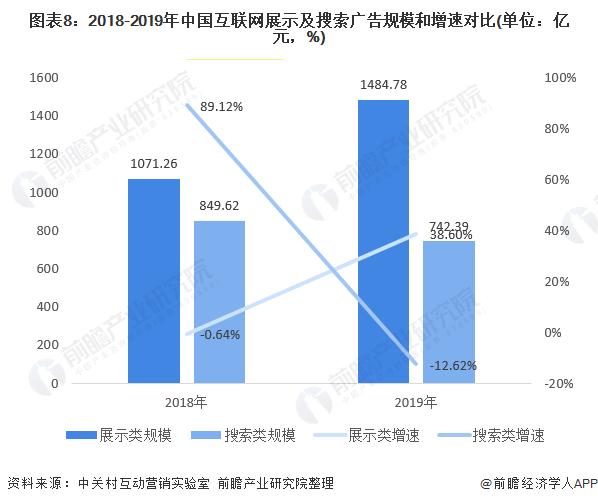 图表8:2018-2019年中国互联网展示及搜索广告规模和增速对比(单位:亿元,%)