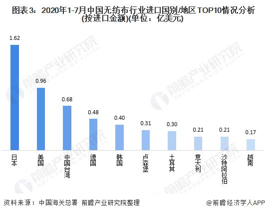 图表3:2020年1-7月中国无纺布行业进口国别/地区TOP10情况分析(按进口金额)(单位:亿美元)