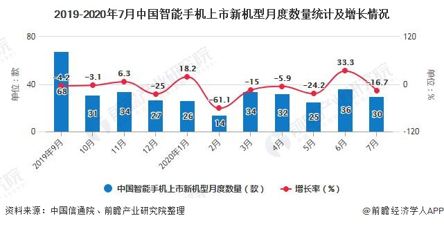 2019-2020年7月中国智能手机上市新机型月度数量统计及增长情况