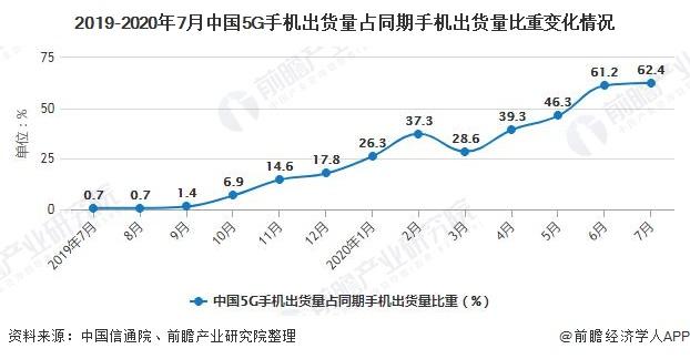 2019-2020年7月中国5G手机出货量占同期手机出货量比重变化情况