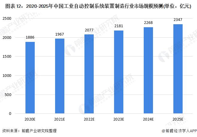 图表12:2020-2025年中国工业自动控制系统装置制造行业市场规模预测(单位:亿元)