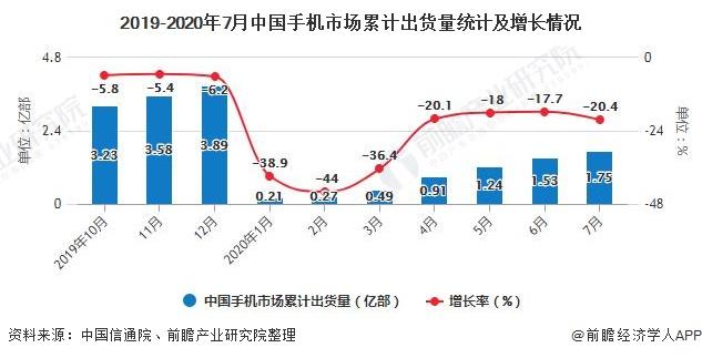 2019-2020年7月中国手机市场累计出货量统计及增长情况
