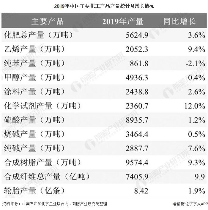 2019年中国主要化工产品产量统计及增长情况