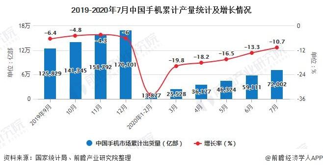 2019-2020年7月中国手机累计产量统计及增长情况