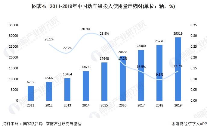 图表4:2011-2019年中国动车组投入使用量走势图(单位:辆,%)