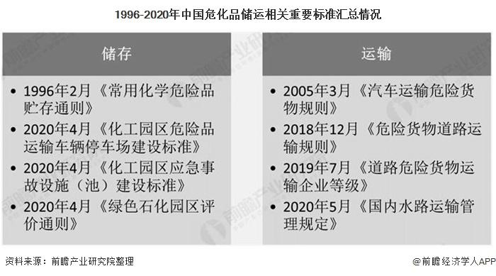 1996-2020年中国危化品储运相关重要标准汇总情况