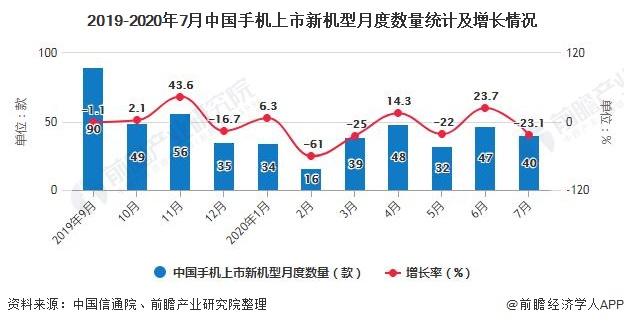 2019-2020年7月中国手机上市新机型月度数量统计及增长情况