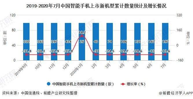2019-2020年7月中国智能手机上市新机型累计数量统计及增长情况