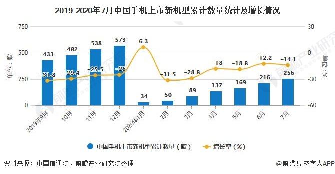 2019-2020年7月中国手机上市新机型累计数量统计及增长情况