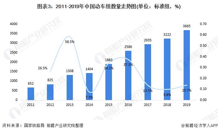 图表3:2011-2019年中国动车组数量走势图(单位:标准组,%)