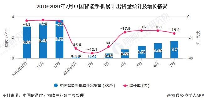 2019-2020年7月中国智能手机累计出货量统计及增长情况
