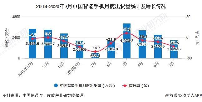2019-2020年7月中国智能手机月度出货量统计及增长情况