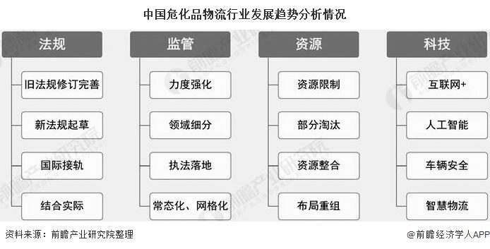 中国危化品物流行业发展趋势分析情况