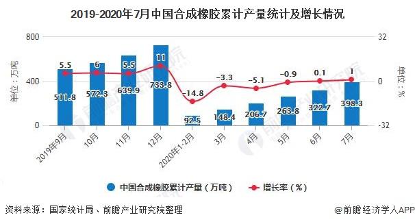 2019-2020年7月中国合成橡胶累计产量统计及增长情况