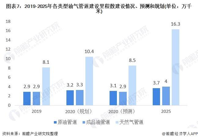图表7:2019-2025年各类型油气管道建设里程数建设情况、预测和规划(单位:万千米)