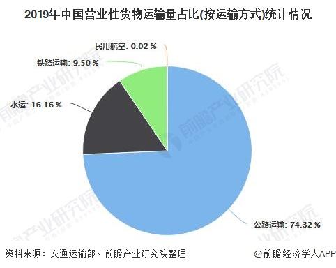 2019年中国营业性货物运输量占比(按运输方式)统计情况