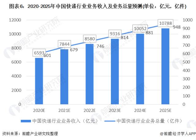 图表6:2020-2025年中国快递行业业务收入及业务总量预测(单位:亿元,亿件)