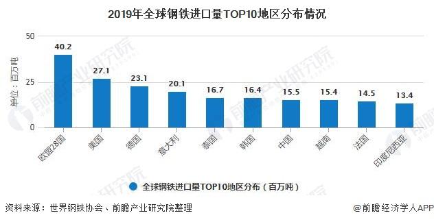 2019年全球钢铁进口量TOP10地区分布情况