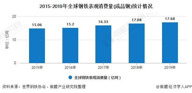 2015-2019年全球钢铁表观消费量(成品钢)统计情况