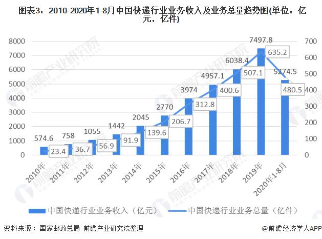 图表3:2010-2020年1-8月中国快递行业业务收入及业务总量趋势图(单位:亿元,亿件)