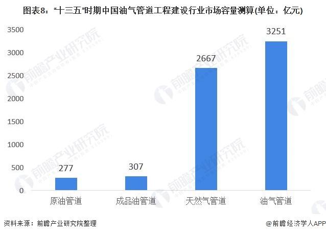 """图表8:""""十三五""""时期中国油气管道工程建设行业市场容量测算(单位:亿元)"""