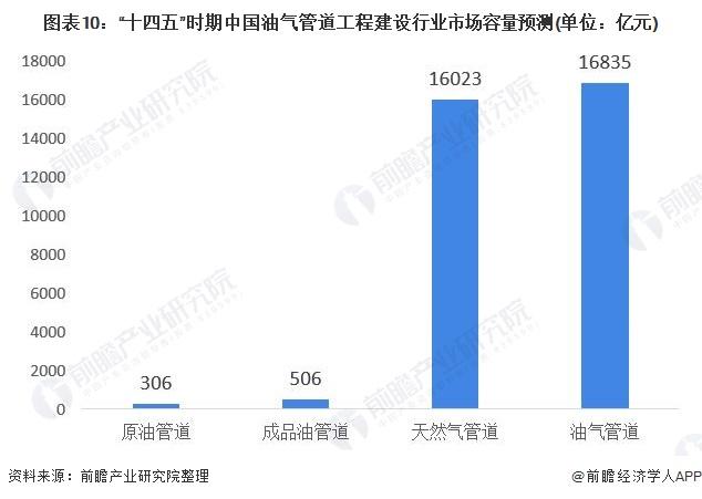 """图表10:""""十四五""""时期中国油气管道工程建设行业市场容量预测(单位:亿元)"""