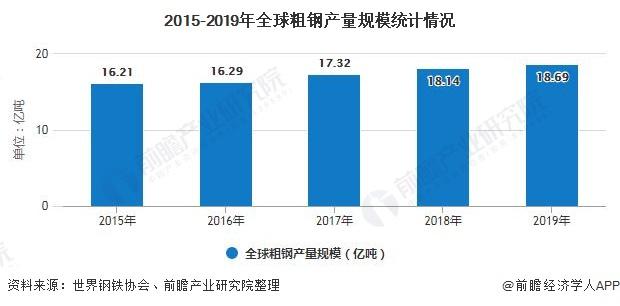 2015-2019年全球粗钢产量规模统计情况