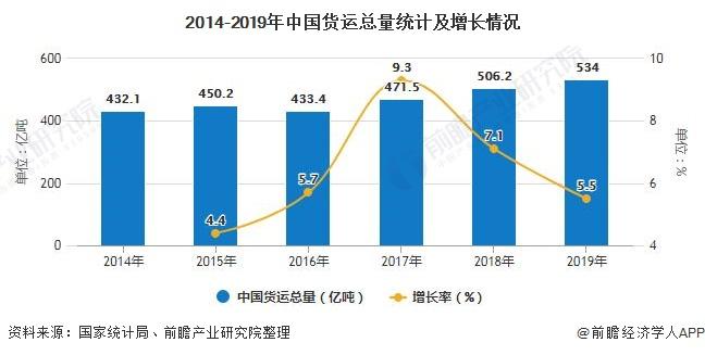 2014-2019年中国货运总量统计及增长情况