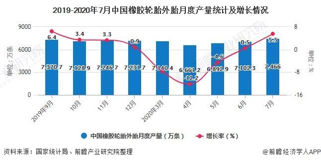 2019-2020年7月中国橡胶轮胎外胎月度产量统计及增长情况