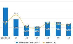 2020年1-8月中国<em>葡萄酒</em>进口量及进口金额增长情况分析